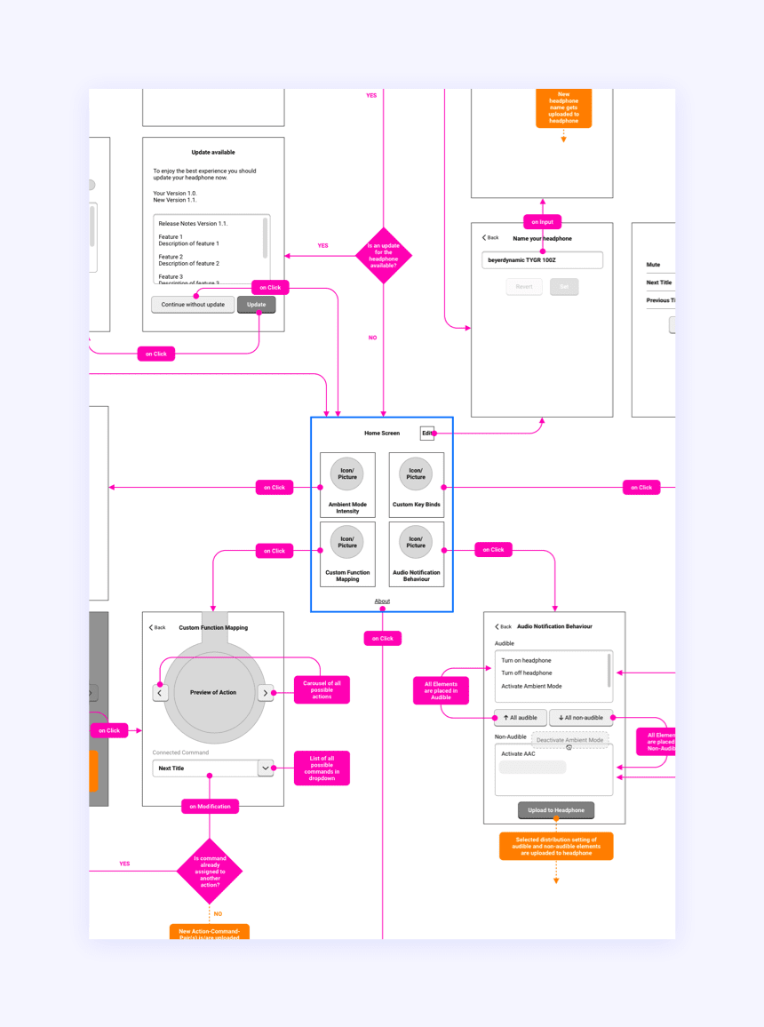 Screen-Flow Wireframes